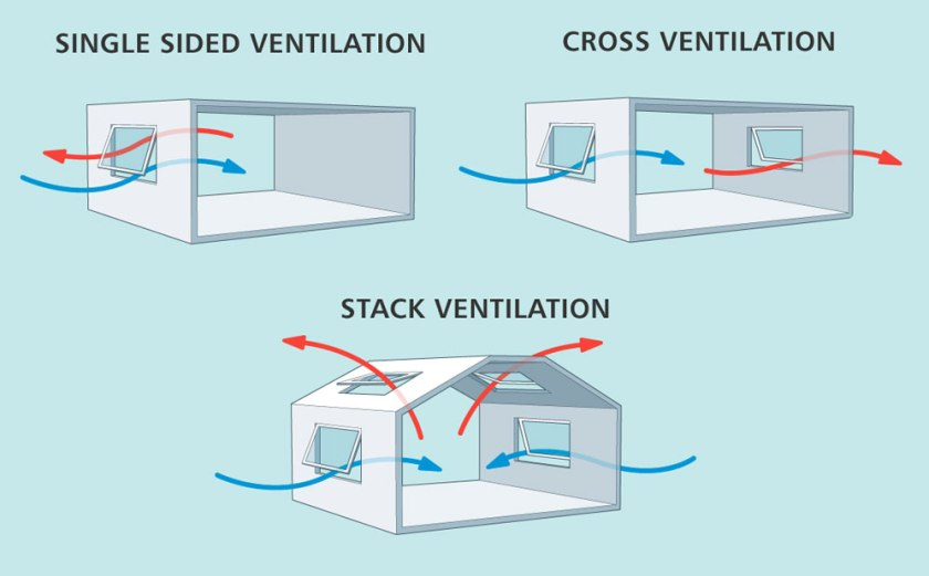 Natural-Ventilation